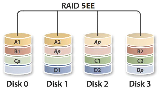 raid5 EE ile ilgili görsel sonucu